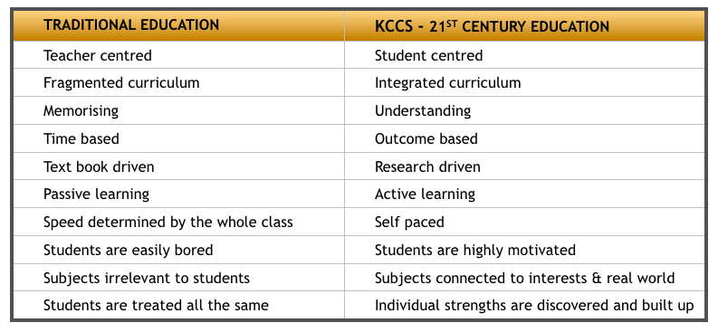 Difference between 20th & 21sy=t Century Education